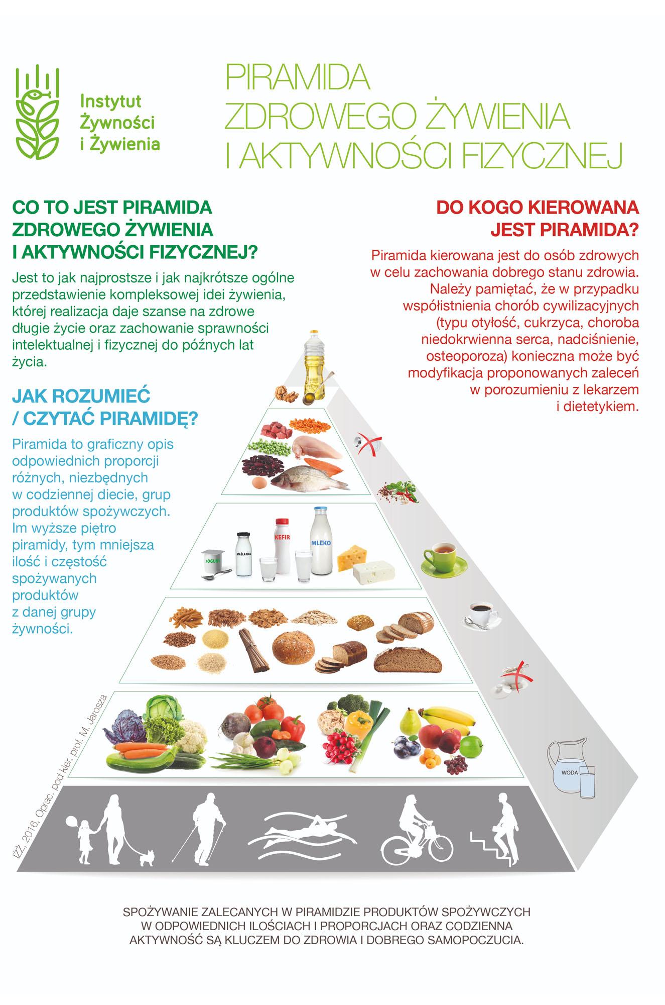 Nowa Piramida Żywieniowa 2020 - zasady   greenmenu.pl