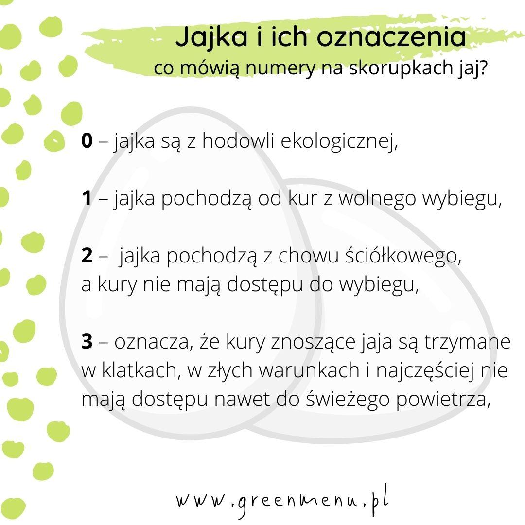 Oznaczenia jaj - infografika | greenmenu.pl