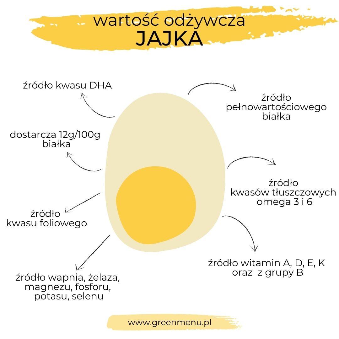 Czy jaja są zdrowe - wartość odżywcza jaja - infografika | greenmenu.pl